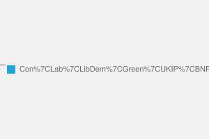 2010 General Election result in Lancaster & Fleetwood